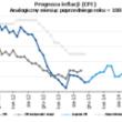 Komentarz Pawła Durjasza - Głównego Ekonomisty PZU nt. danych o inflacji (CPI) w listopadzie