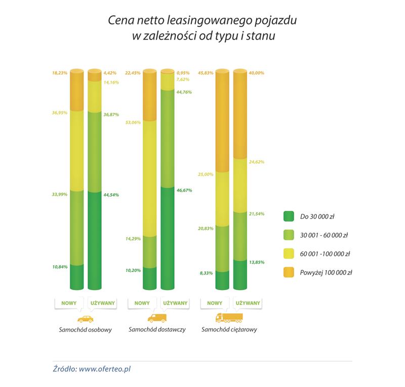 wykres_Cena-netto-leasingowanego-pojazdu-w-zaleznosci-od-typu-i-stanu-pojazdu