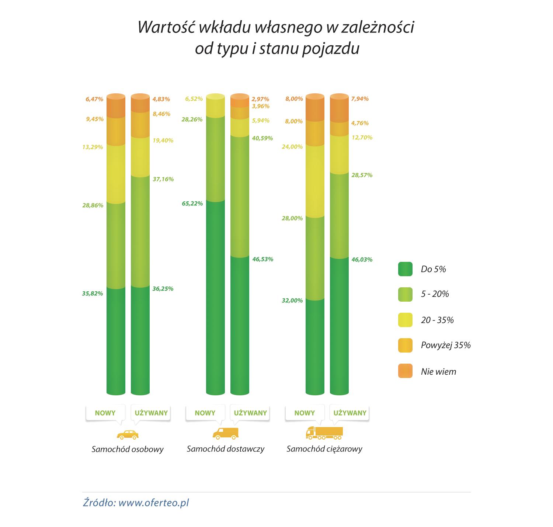 wykres_Wartosc-wkladu-wlasnego-w-zaleznosci-od-typu-i-stanu-pojazdu