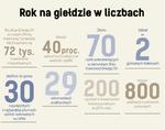 Energa - rok na giełdzie w liczbach.png