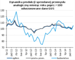 dynamika produkcji sprzedanej.png