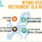 Niska skuteczność polskich firm w walce o europejskie granty