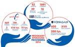 Infografika CSR Provident.jpg