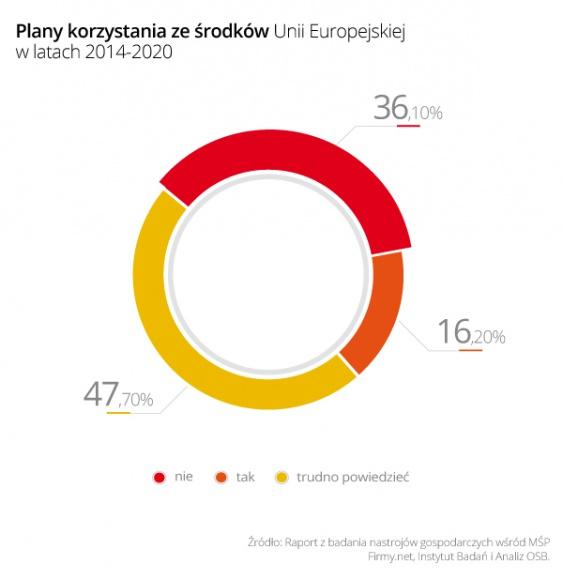 Fundusze unijne wciąż mało popularne wśród małych firm BIZNES, Fundusze unijne - Małe firmy: należy uprościć procedury aplikowania o środki z Unii Europejskiej