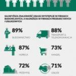 MŚP coraz bardziej świadome wynajmu długoterminowego