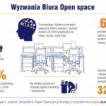 Ujarzmij Open Space Raport Specjalny 2015