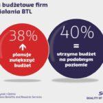 Rosną wydatki na programy lojalnościowe i wsparcia sprzedaży w B2B