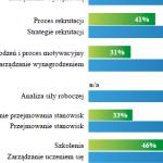 Europejscy pracodawcy nie dotrzymują obietnic – Raport: Evolution of Work 2.0