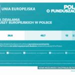 Polacy zadowoleni z efektów działania funduszy unijnych w Polsce