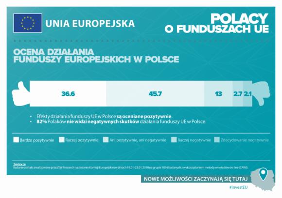 Polacy zadowoleni z efektów działania funduszy unijnych w Polsce BIZNES, Fundusze unijne - Ponad 80% Polaków pozytywnie ocenia efekty działania funduszy UE we własnym kraju.