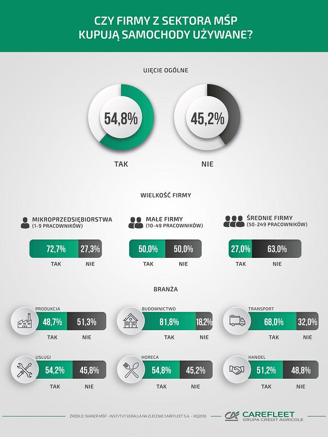 Ponad połowa firm z sektora MŚP kupuje samochody używane