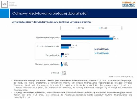 Co piąty przedsiębiorca nie dostaje kredytu BIZNES, Firma - Banki przykręcają kurek z kredytami. Jak pokazują najnowsze badania Instytutu Keralla na zlecenie firmy faktoringowej NFG, już co piąty przedsiębiorca doświadczył ze strony banku odmowy na uzyskanie kredytu.