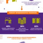 Wpływ procesu rekrutacyjnego na rentowność firmy