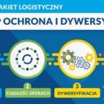 Logistyczna tarcza antykryzysowa dla e-commerce