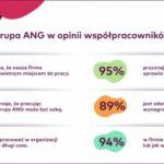 Grupa ANG z Certyfikatem Great Place to Work® 2020 - 2021