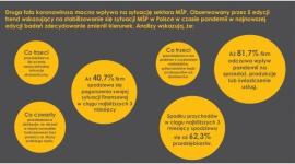 """KoronaBilans MŚP – kosztowne skutki pandemii BIZNES, Firma - Przedsiębiorcy z sektora MŚP ponieśli w związku z pandemią dodatkowe koszty sięgające nawet 25% wydatków firm – wynika z VI edycji badania """"KoronaBilans MŚP"""" Krajowego Rejestru Długów."""